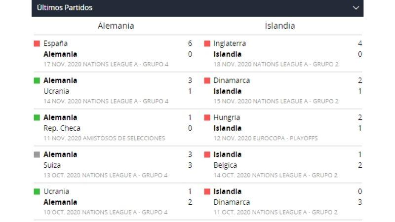 Últimos partidos entre Alemania e Islandia con Betsson