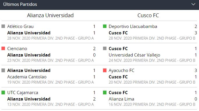 Alianza Universidad vs. Cusco FC