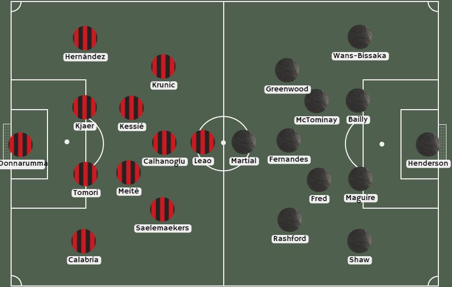 Alineaciones de AC Milán vs Manchester United