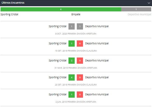 Betsson Perú y los encuentros recientes de SC y CDM Liga 1