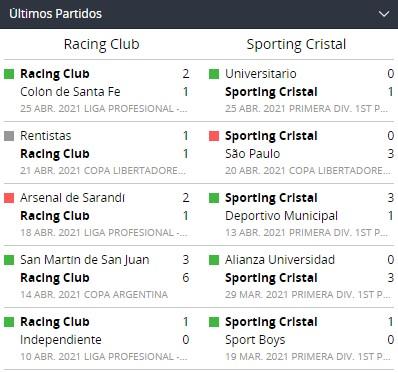 betsson perú ultimos partidos racing sporting