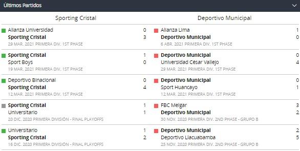 Betsson Perú con la jornada 4 de la Liga 1